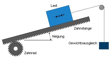 Rack And Pinion >> Zahnstange und Zahnrad